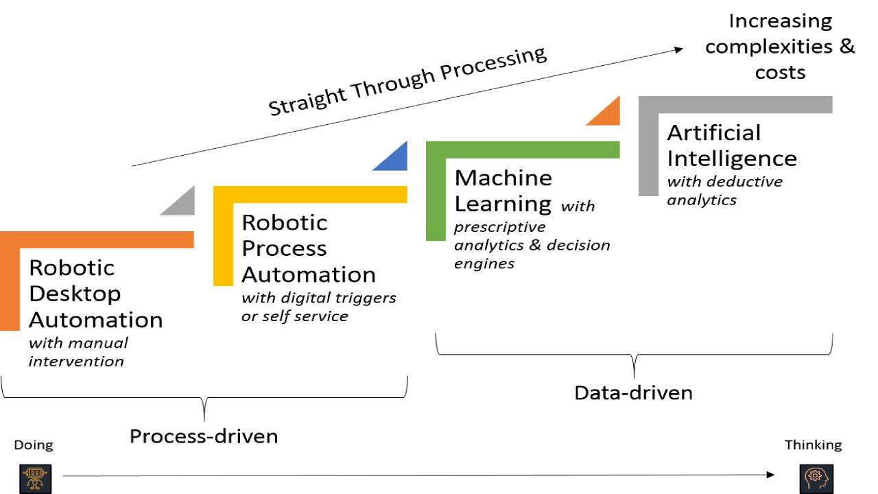 Difference between Machine Learning (ML) Robotic Process Automation (RPA)